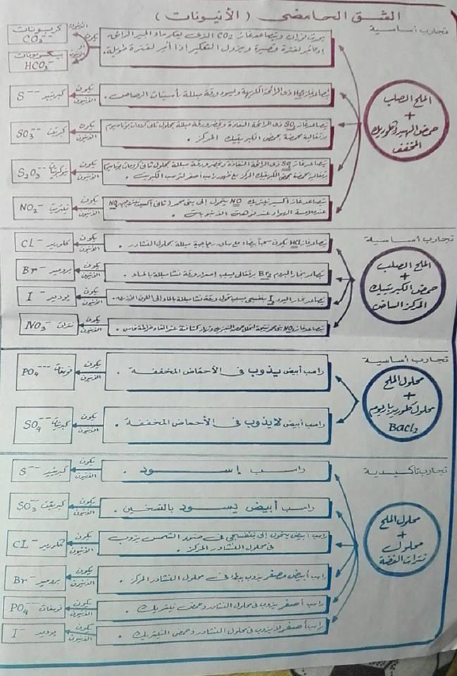 أهم المخططات والمقارنات فى منهج الكيمياء للثانوية العامة مستر إيهاب سعيد 2