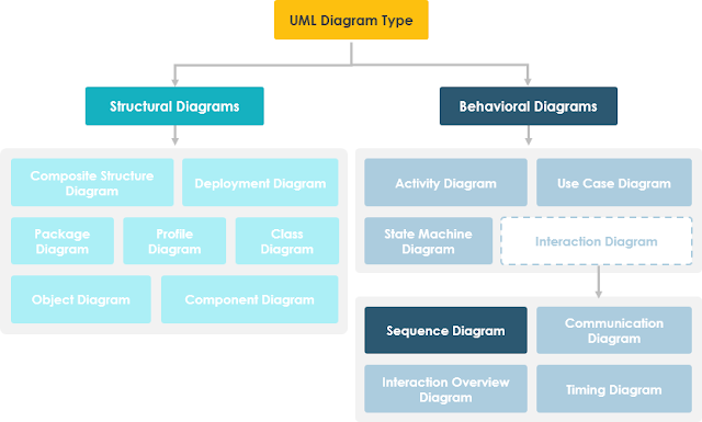 Gambar-Hirarki-Pengertian-Sequence-Diagram-Di-UML-Diagram