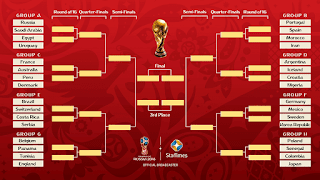 Display of World Cup Schedules and Groups