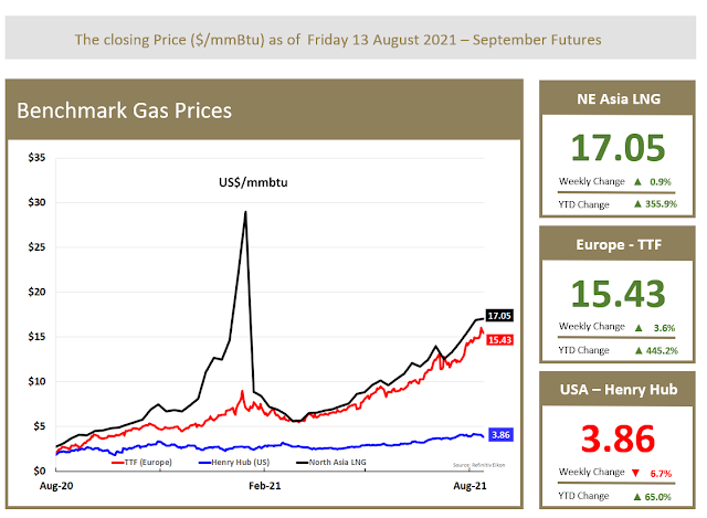 Benchmark Gas Price