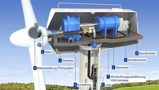 ما هي طاقة الرياح