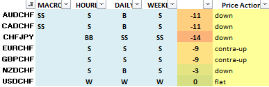 CHF pairs price action for 2nd week of May 2020