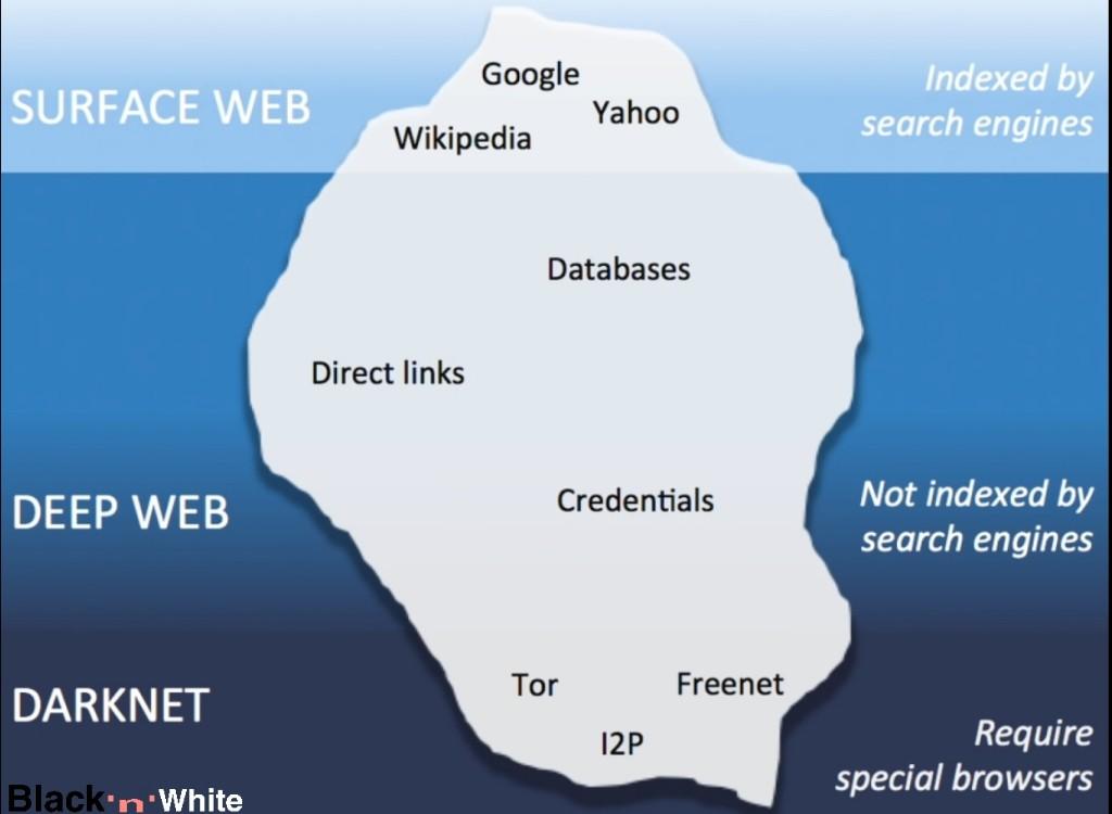 Surface Web Deep Web Vs Dark Web Hidden Part Of The Internet