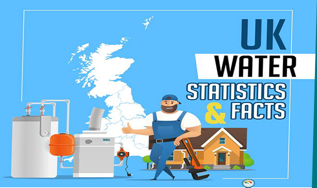 UK Water Statistics & Facts #infographic