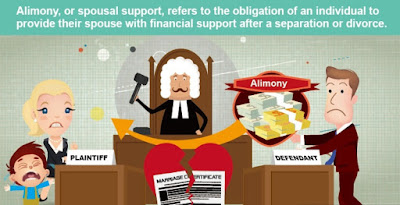 Alimony and Maintenance Support after Divorce