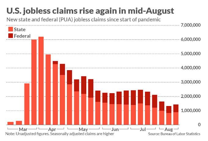 Las solicitudes de desempleo vuelven a subir por encima de 1 millón a medida que la recuperación del mercado laboral de EE.