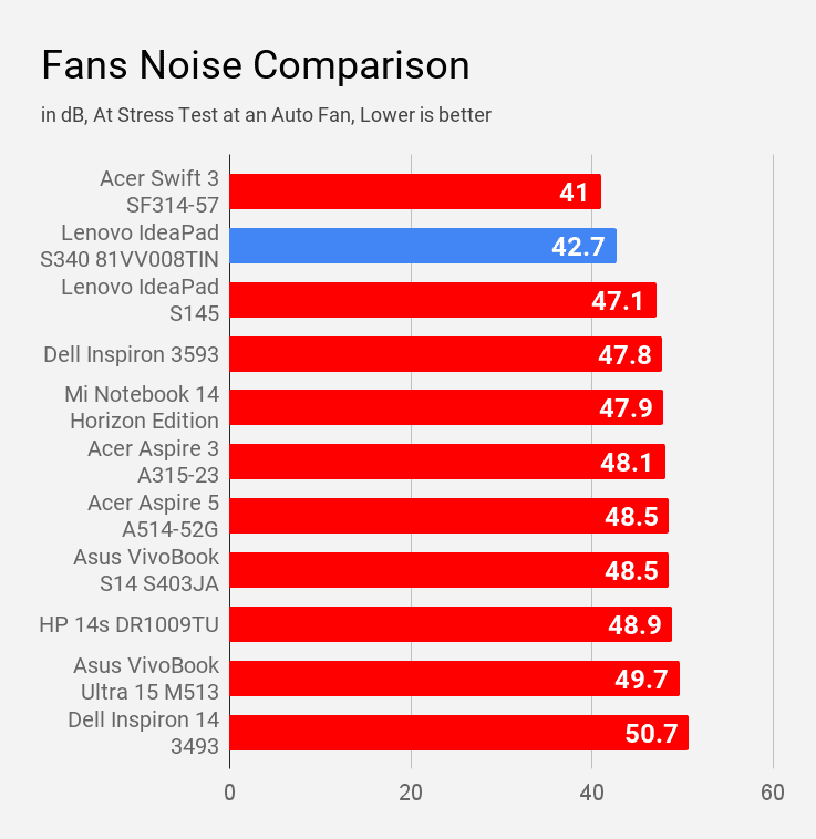 Fan noise of Lenovo IdeaPad S340 81VV008TIN during stress test was compared with other laptops of same price.