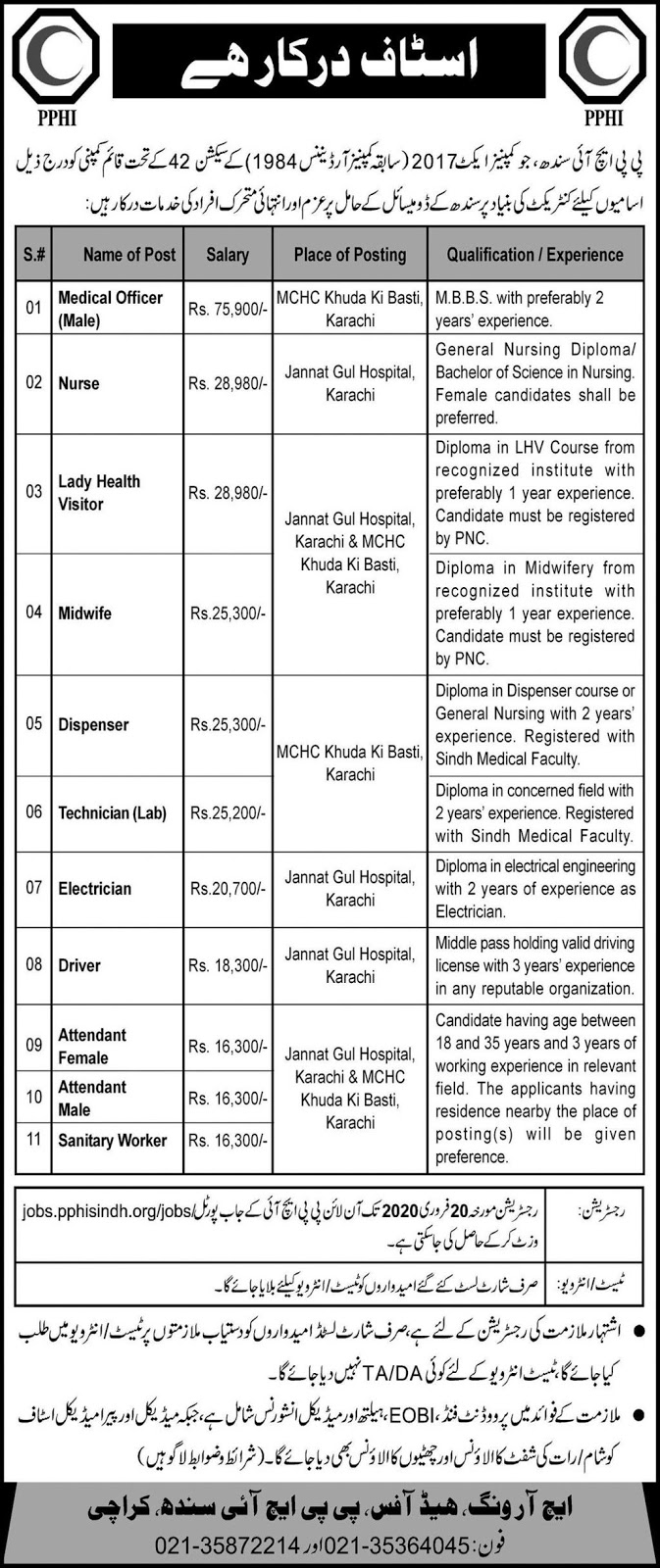 Jobs in PPHI Sindh Latest Advertisement 2020
