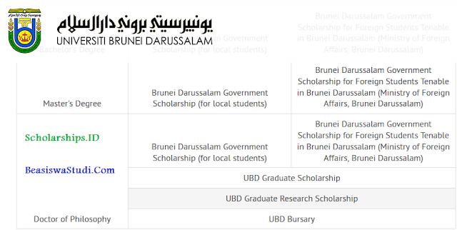 Beasiswa Universiti Brunei Darussalam (UBD) untuk PhD 2021