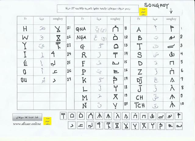 حروف لغة سونغاي