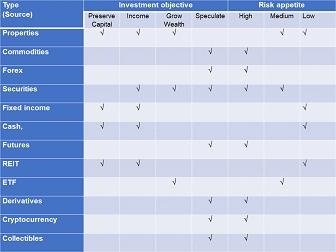 Investment choice matrix