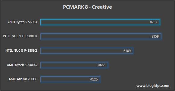 PCMark 8 Creative  AMD RYZEN 5 5600X