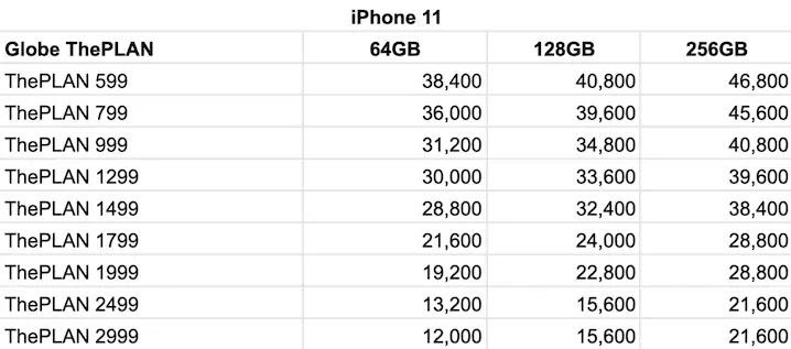 Globe iPhone 11 Postpaid Plans