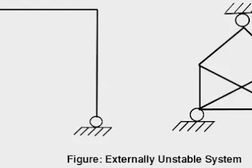 Degree of Static & Kinematic Indeterminacy of Structures