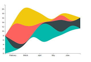 Steam Graphs