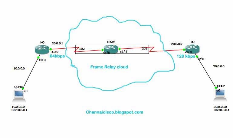 step 2:configure head office router and branch office router with ip  address and make sure serial interface encapsulation that connected to frsw  is 'frame