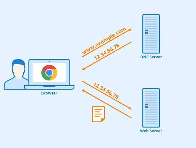 DNS server in Hindi