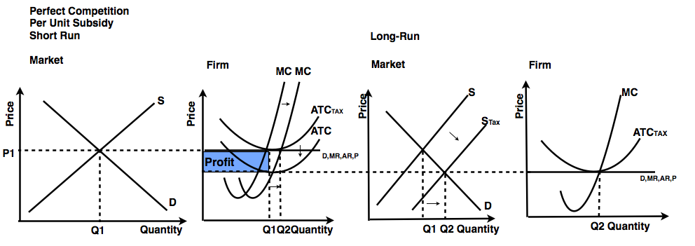 Perfect Competition Short Run Price And Output Equilibrium