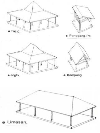 Macam-macam jenis atap