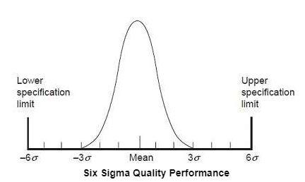 Apa Itu Metode Six Sigma?