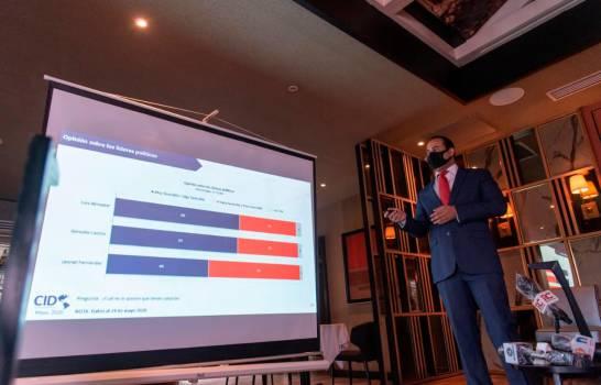 Gonzalo Castillo encabeza encuesta CID Latinoamericana con un 41%, Luis Abinader 39 % y Leonel 10%