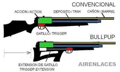 Mecanismo de bullpup