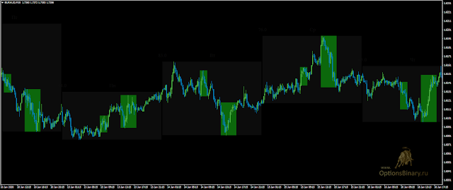 Дневное время волатильности EUR/AUD на графике