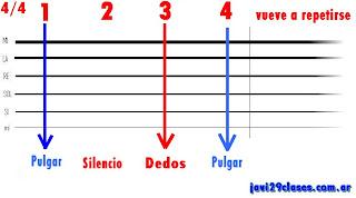 gráfico del ritmo o rasgueo de baladas