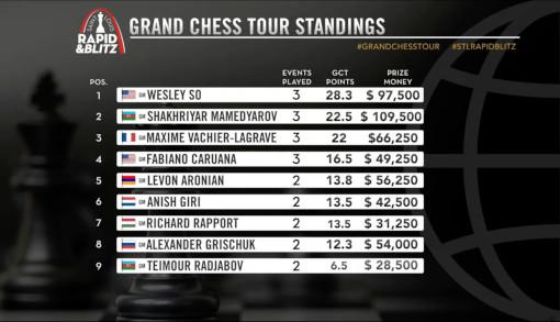 Le classement actuel du Grand Chess Tour 2021