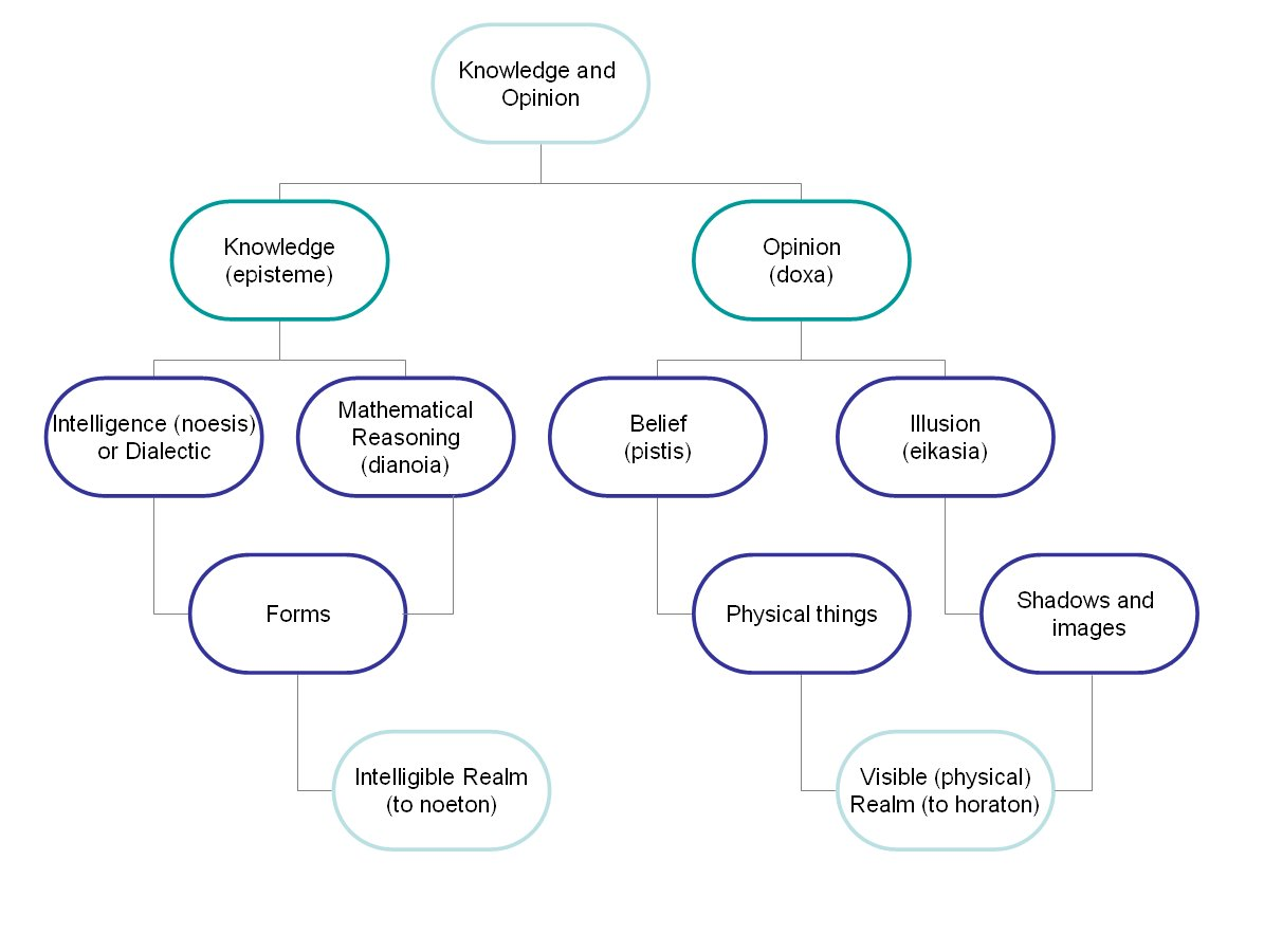 medium resolution of this diagram may be used to help understand plato s divison of knowledge and opinion put forward through the simile of the divided line plato argues that