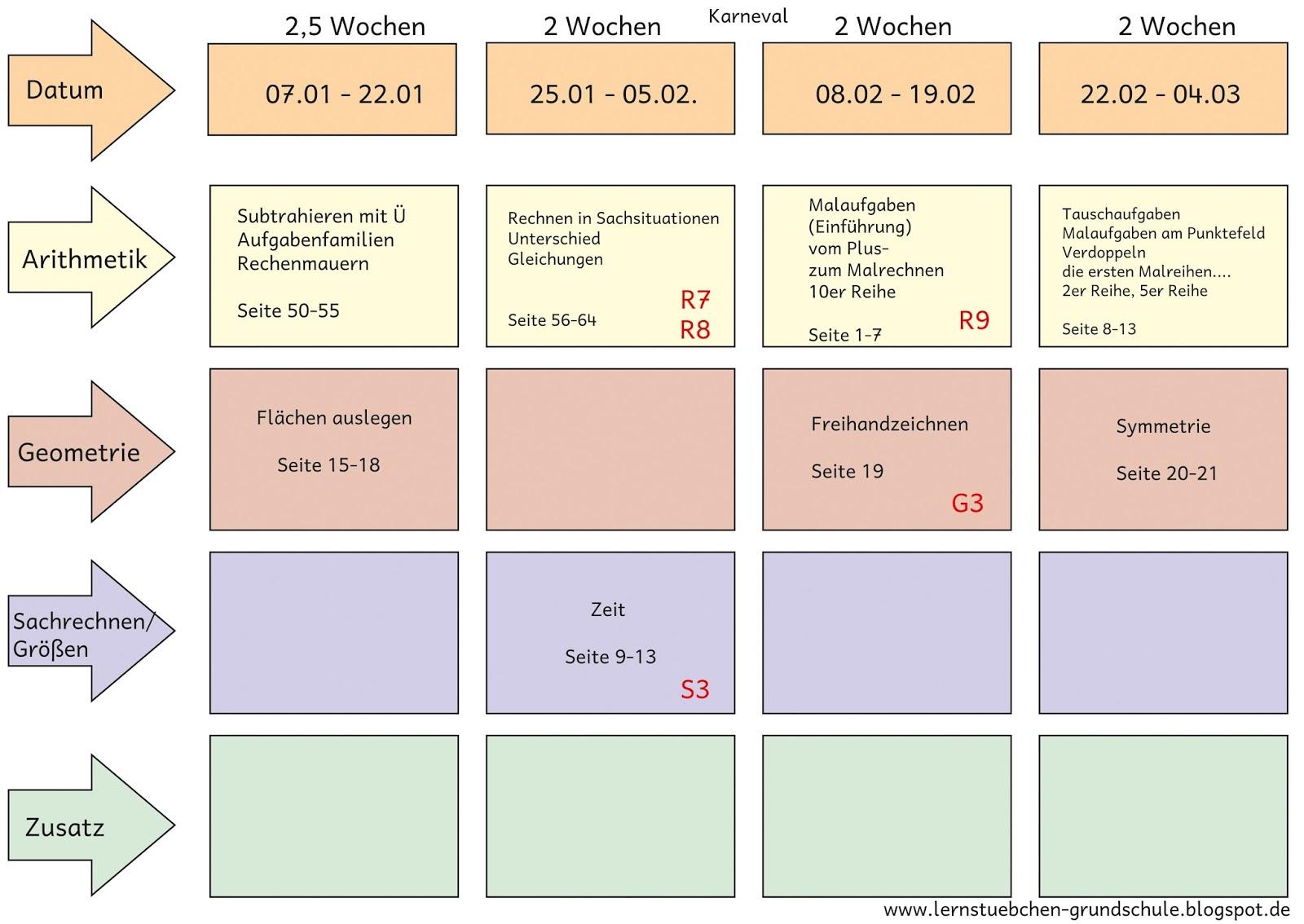 Lernstübchen: mein Jahresarbeitsplan für Mathe in der zweiten Klasse