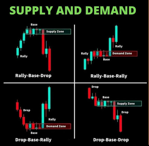 Supply and Demand - Technical analysis