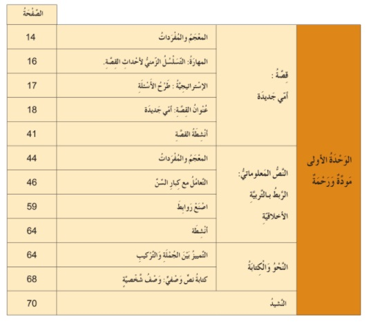 فهرس كتاب اللغة العربية للصف الرابع الابتدائي الامارات
