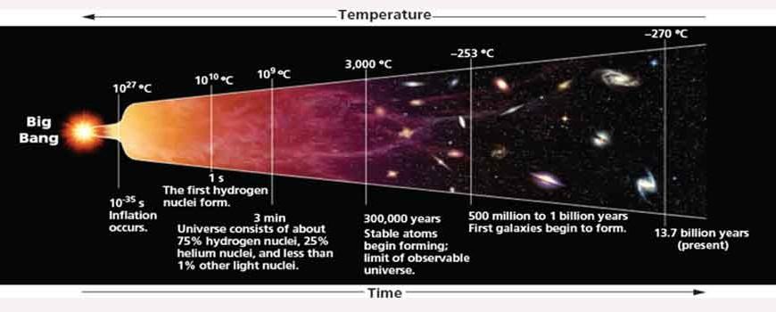 solar system big bang theory - photo #28