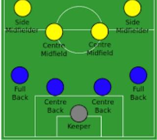 formasi posisi bek defender