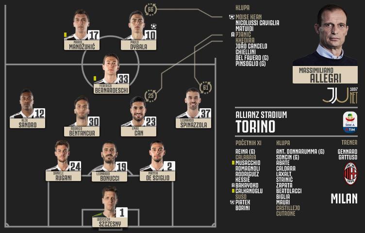 Serie A 2018/19 / 31. kolo / Juventus - Milan 2:1 (0:1)