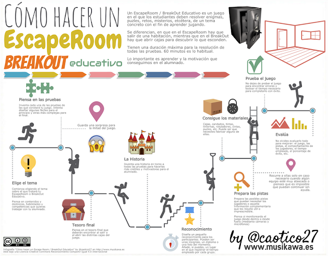 http://www.musikawa.es/wp-content/uploads/2018/02/Como-hacer-un-Escape-Room-BreakOut-Educativo-by-@caotico27.png