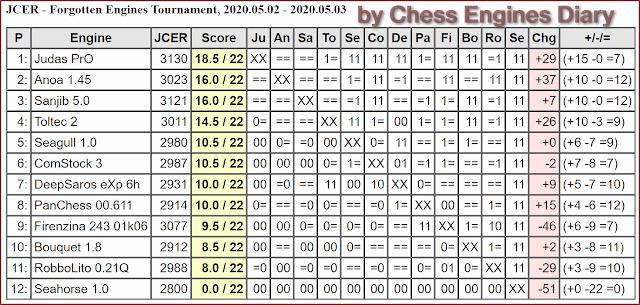 JCER Tournament 2020 - Page 5 2020.05.02.ForgottenEngines