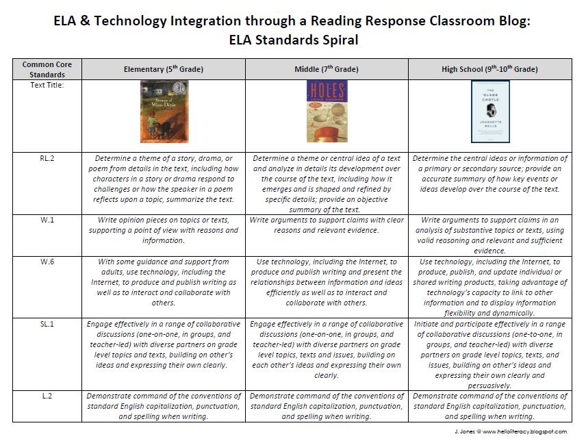 epd Module Creating A Reading Response Classroom Blog  Hello Literacy Blog