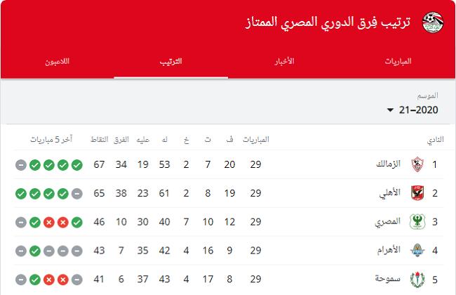 تعرف علي ما هو جدول ترتيب الدوري المصري بعد تعادل الأهلي مع الإسماعيلي في الدوري المصري.