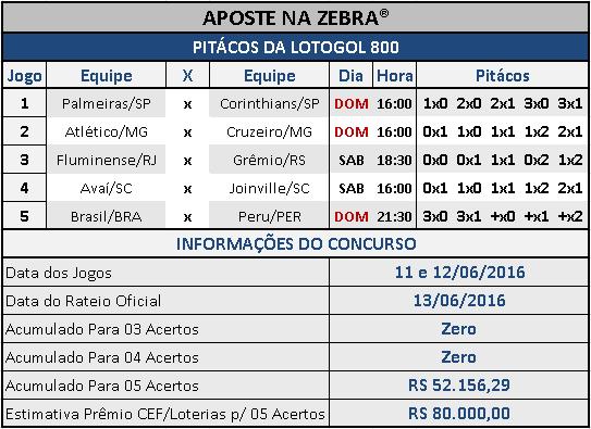 LOTOGOL 800 - PALPITES / PITÁCOS DA ZEBRA