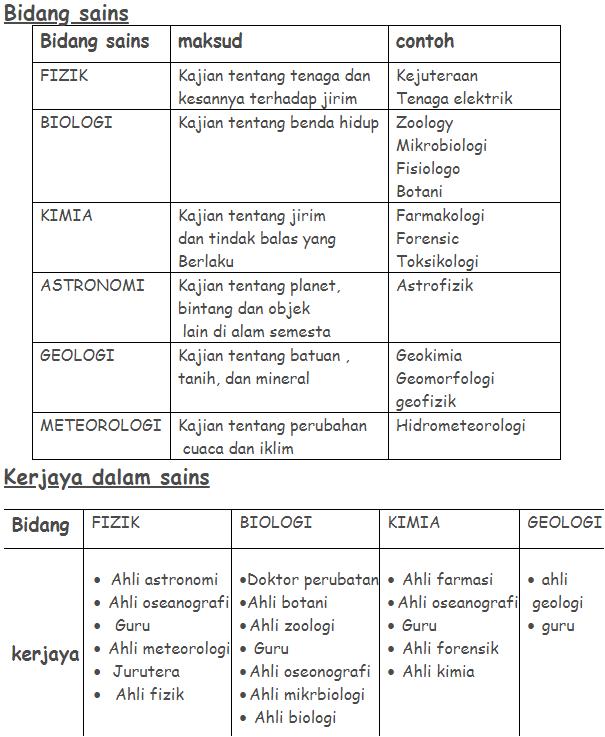 Nota ringkas dan pada Sains Tingkatan 1 Bab 1