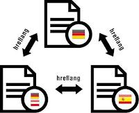 Khắc phục lỗi thẻ Hreflang cho blogspot