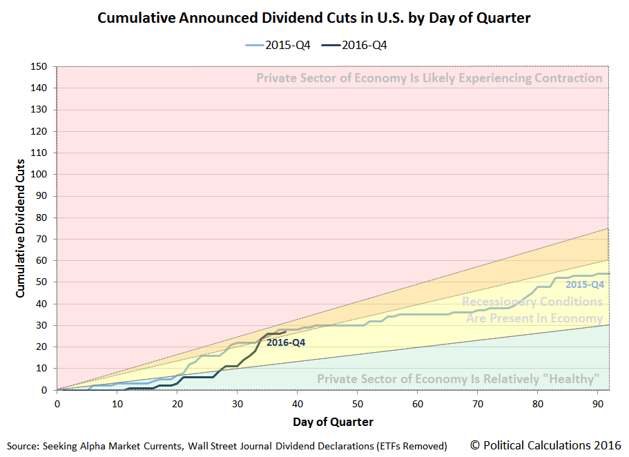Cumulative Number of Dividend Cuts Announced in U.S. by Day of Quarter, 2015-Q4 versus 2016-Q4, Snapshot on 2016-11-07