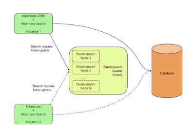 best hibernate courses for java developers