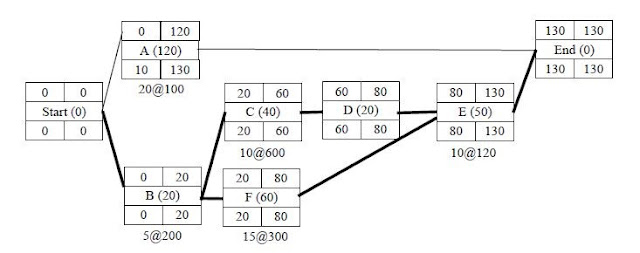 Figure 2.15 network schedule with critical path gotten from (Elbeltagi, 2008) FREE PROJECT DOCUMENT ON AUTOMATION OF TIME COST TRADE OFF ANALYSIS