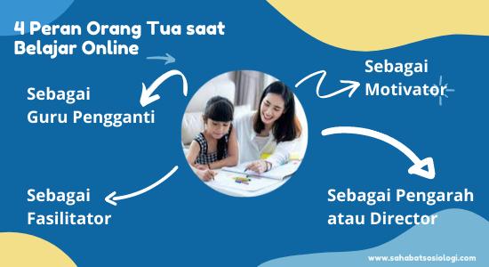 4 Peran Orang Tua saat Belajar Online