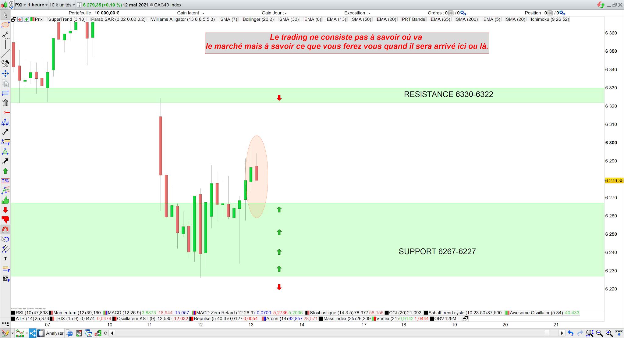 Trading cac40 13 mai 21