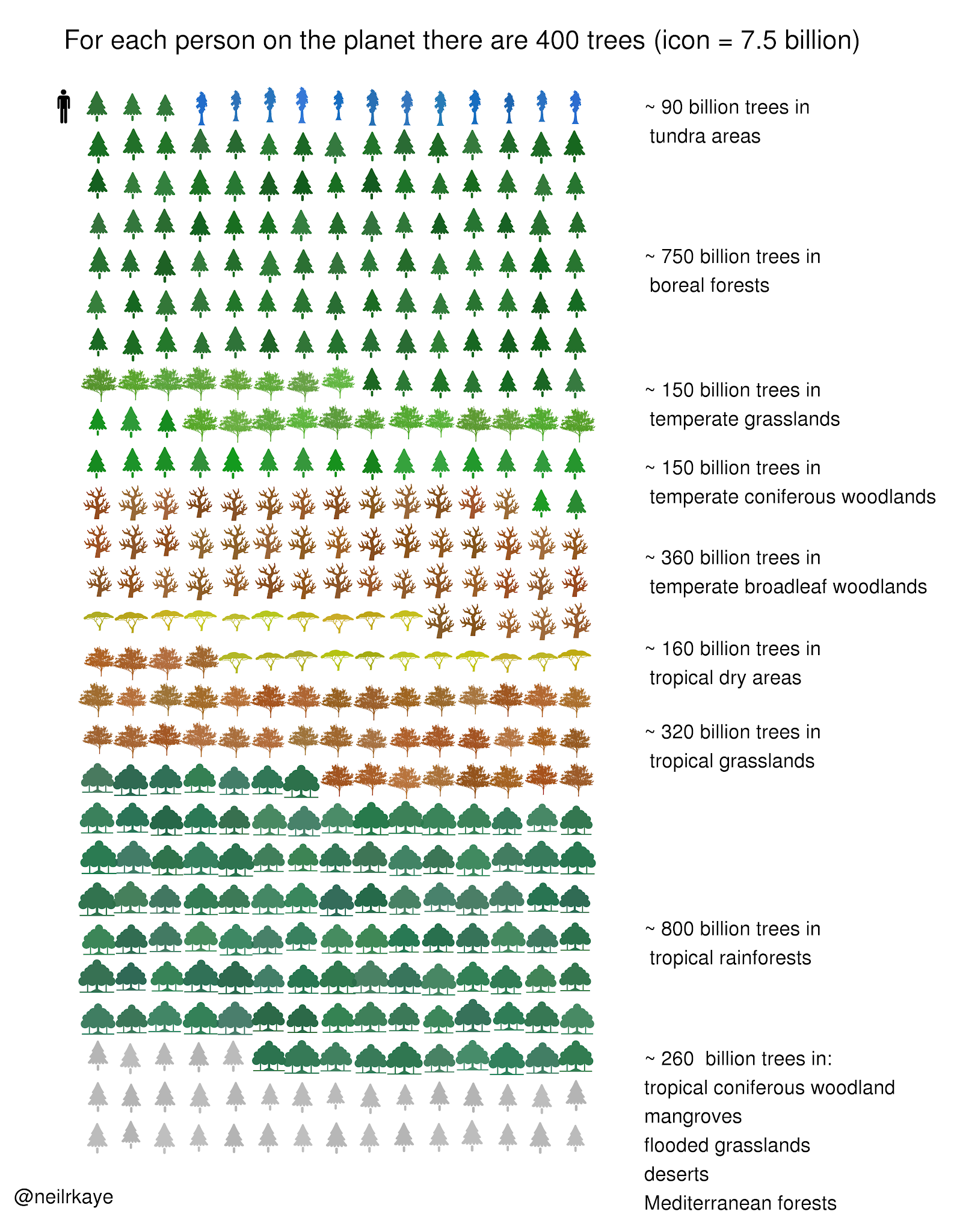 Number of trees on planet