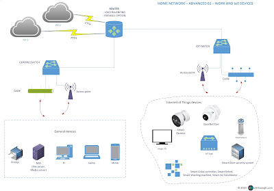 work and iot network for home